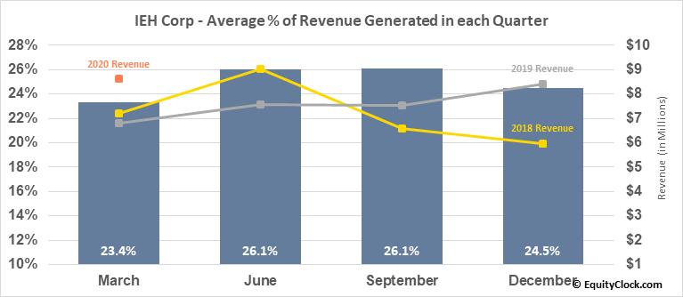 IEH Corp (OTCMKT:IEHC) Revenue Seasonality