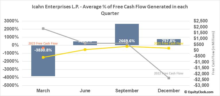 Icahn Enterprises L.P. (NASD:IEP) Free Cash Flow Seasonality