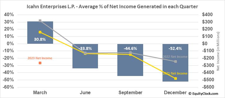 Icahn Enterprises L.P. (NASD:IEP) Net Income Seasonality