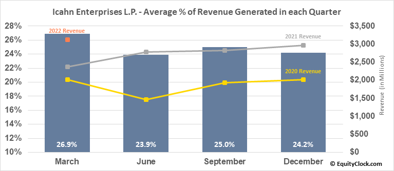 Icahn Enterprises L.P. (NASD:IEP) Revenue Seasonality
