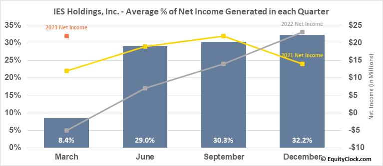 IES Holdings, Inc. (NASD:IESC) Net Income Seasonality