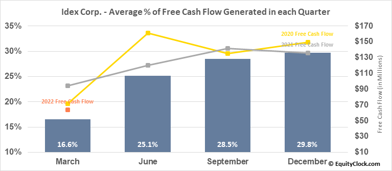 Idex Corp. (NYSE:IEX) Free Cash Flow Seasonality