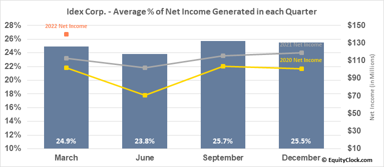 Idex Corp. (NYSE:IEX) Net Income Seasonality