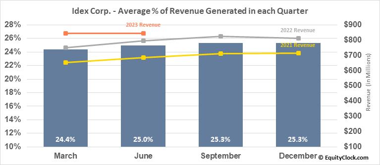 Idex Corp. (NYSE:IEX) Revenue Seasonality