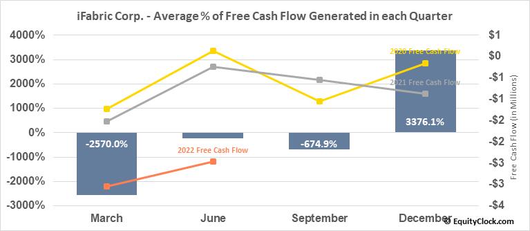iFabric Corp. (TSE:IFA.TO) Free Cash Flow Seasonality
