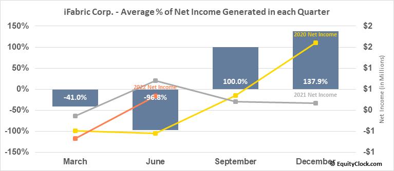 iFabric Corp. (TSE:IFA.TO) Net Income Seasonality