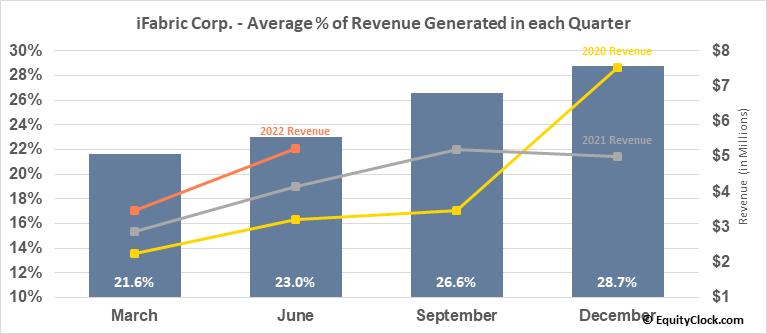 iFabric Corp. (TSE:IFA.TO) Revenue Seasonality
