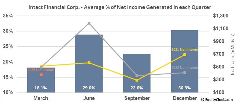 Intact Financial Corp. (TSE:IFC.TO) Net Income Seasonality