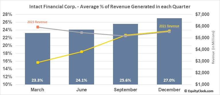 Intact Financial Corp. (TSE:IFC.TO) Revenue Seasonality