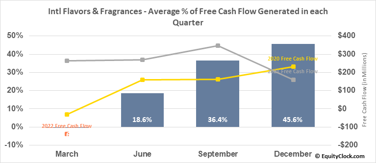 Intl Flavors & Fragrances (NYSE:IFF) Free Cash Flow Seasonality