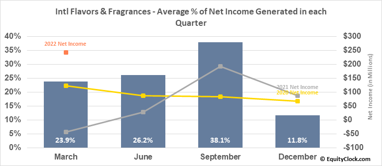 Intl Flavors & Fragrances (NYSE:IFF) Net Income Seasonality