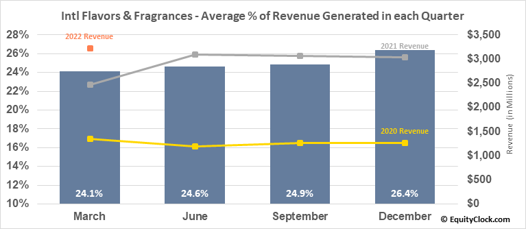 Intl Flavors & Fragrances (NYSE:IFF) Revenue Seasonality