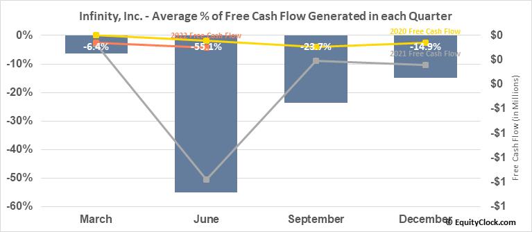 Infinity, Inc. (OTCMKT:IFNY) Free Cash Flow Seasonality
