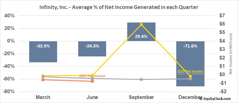 Infinity, Inc. (OTCMKT:IFNY) Net Income Seasonality