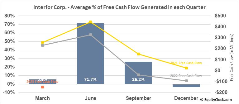 Interfor Corp. (TSE:IFP.TO) Free Cash Flow Seasonality