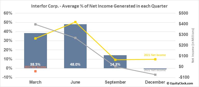 Interfor Corp. (TSE:IFP.TO) Net Income Seasonality