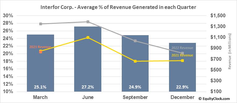Interfor Corp. (TSE:IFP.TO) Revenue Seasonality