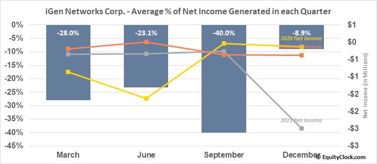 iGen Networks Corp. (OTCMKT:IGEN) Net Income Seasonality