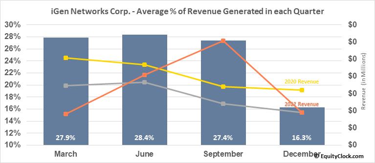 iGen Networks Corp. (OTCMKT:IGEN) Revenue Seasonality