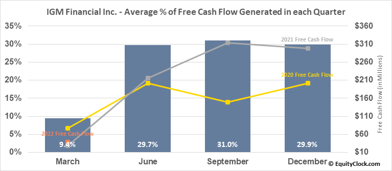 IGM Financial Inc. (TSE:IGM.TO) Free Cash Flow Seasonality
