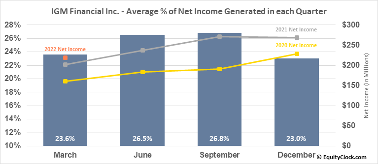 IGM Financial Inc. (TSE:IGM.TO) Net Income Seasonality