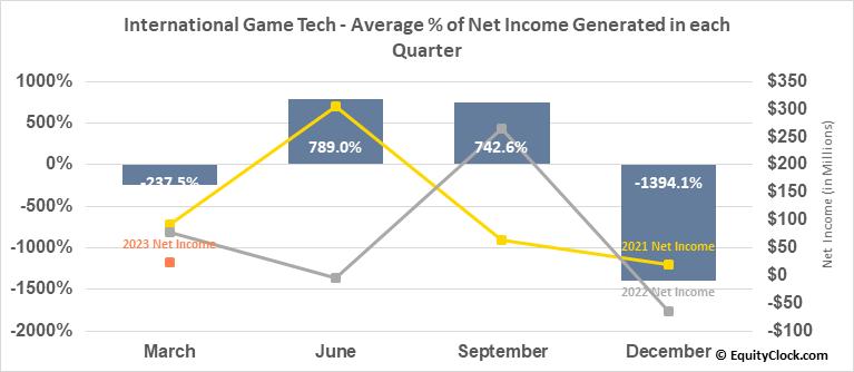 International Game Tech (NYSE:IGT) Net Income Seasonality