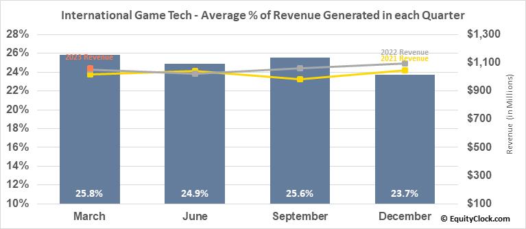 International Game Tech (NYSE:IGT) Revenue Seasonality
