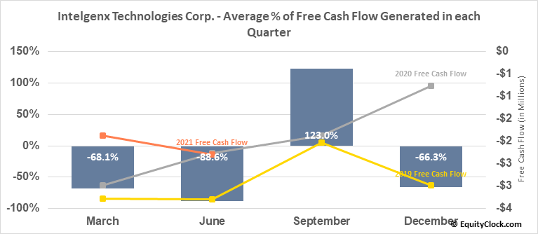 Intelgenx Technologies Corp. (TSXV:IGX.V) Free Cash Flow Seasonality