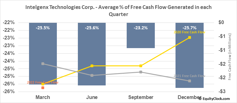 Intelgenx Technologies Corp. (OTCMKT:IGXT) Free Cash Flow Seasonality