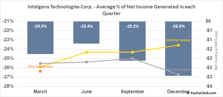 Intelgenx Technologies Corp. (OTCMKT:IGXT) Net Income Seasonality
