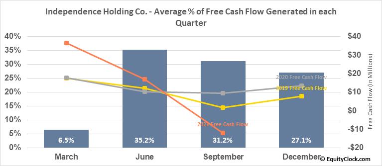 Independence Holding Co. (NYSE:IHC) Free Cash Flow Seasonality