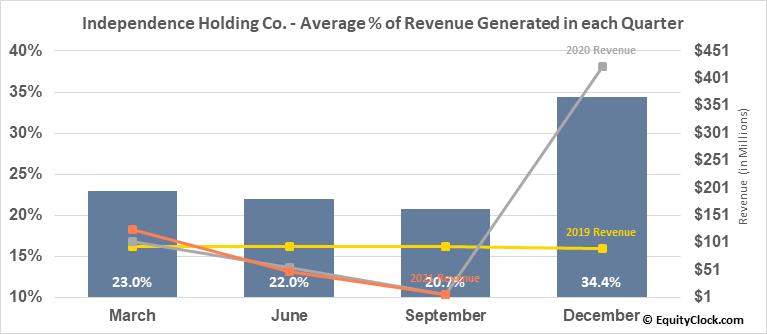 Independence Holding Co. (NYSE:IHC) Revenue Seasonality