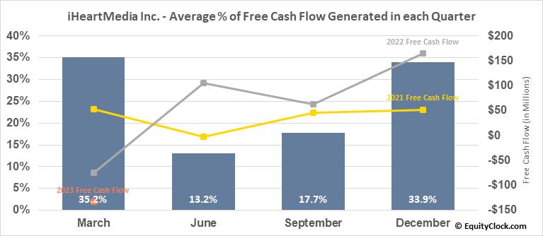 iHeartMedia Inc. (NASD:IHRT) Free Cash Flow Seasonality