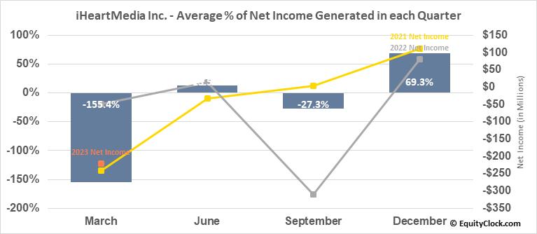 iHeartMedia Inc. (NASD:IHRT) Net Income Seasonality