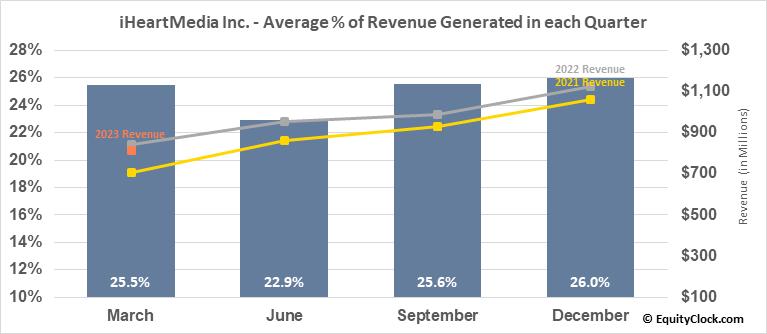 iHeartMedia Inc. (NASD:IHRT) Revenue Seasonality
