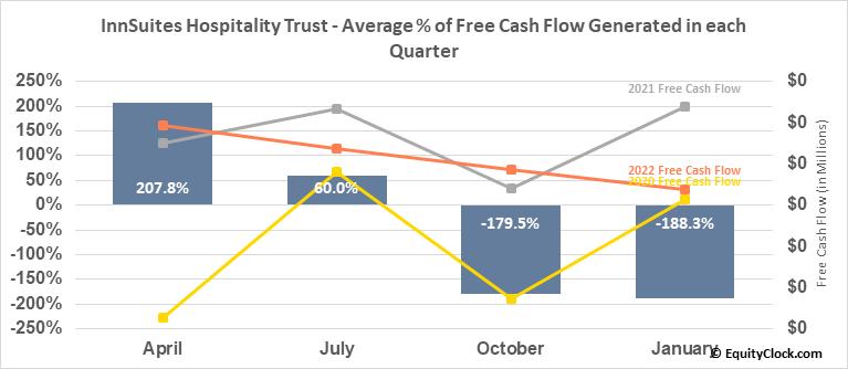 InnSuites Hospitality Trust (AMEX:IHT) Free Cash Flow Seasonality