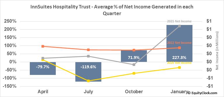 InnSuites Hospitality Trust (AMEX:IHT) Net Income Seasonality