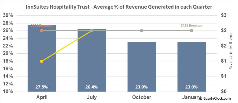 InnSuites Hospitality Trust (AMEX:IHT) Revenue Seasonality