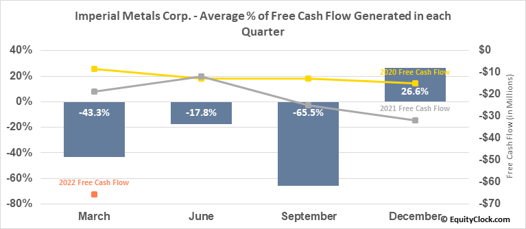 Imperial Metals Corp. (TSE:III.TO) Free Cash Flow Seasonality