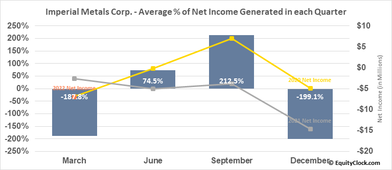 Imperial Metals Corp. (TSE:III.TO) Net Income Seasonality