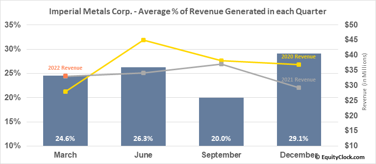 Imperial Metals Corp. (TSE:III.TO) Revenue Seasonality