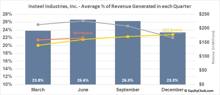 Insteel Industries, Inc. (NASD:IIIN) Revenue Seasonality
