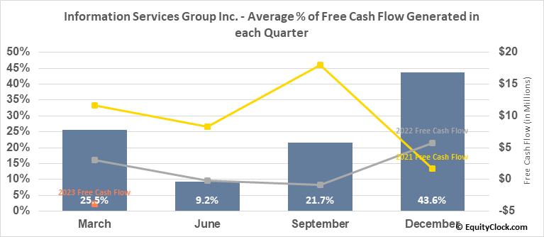 Information Services Group Inc. (NASD:III) Free Cash Flow Seasonality