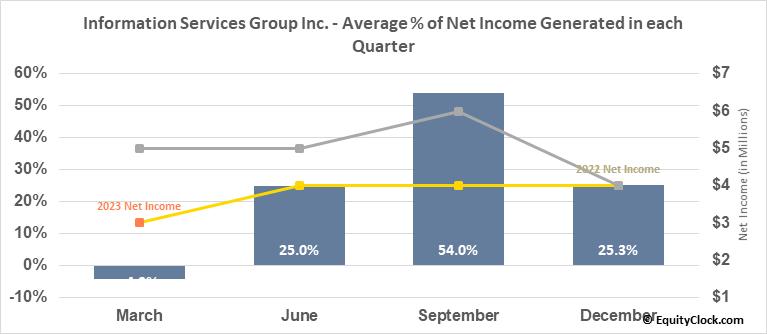 Information Services Group Inc. (NASD:III) Net Income Seasonality