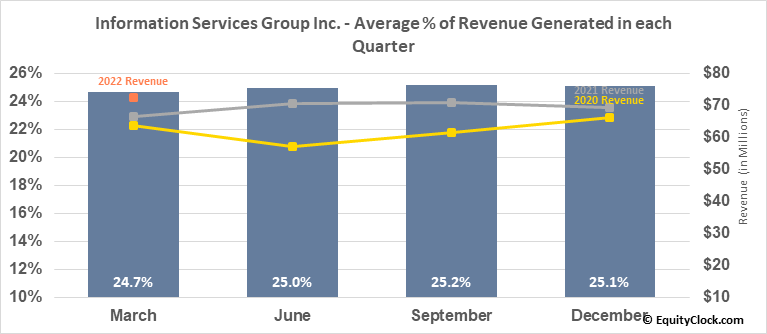 Information Services Group Inc. (NASD:III) Revenue Seasonality
