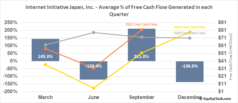 Internet Initiative Japan, Inc. (OTCMKT:IIJIY) Free Cash Flow Seasonality