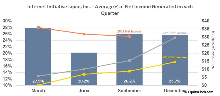 Internet Initiative Japan, Inc. (OTCMKT:IIJIY) Net Income Seasonality