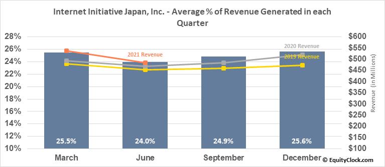 Internet Initiative Japan, Inc. (OTCMKT:IIJIY) Revenue Seasonality