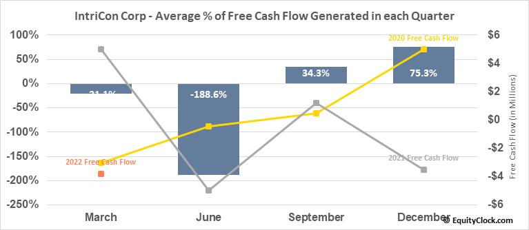 IntriCon Corp (NASD:IIN) Free Cash Flow Seasonality