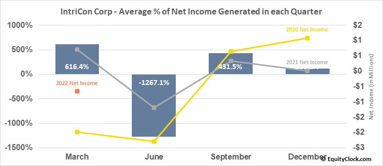 IntriCon Corp (NASD:IIN) Net Income Seasonality